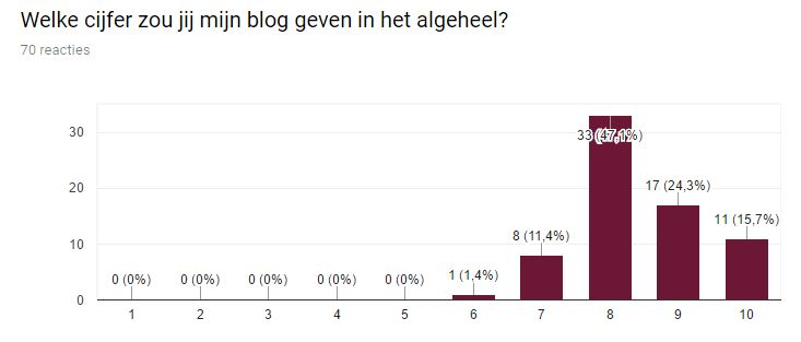 Cijfer blog