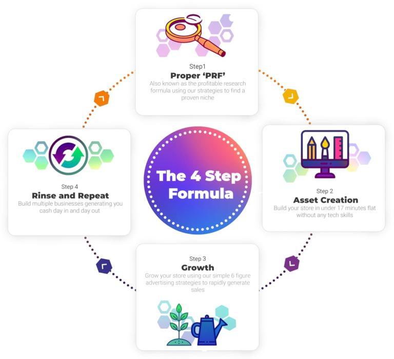 100K 4 Steps Process