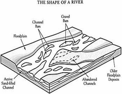 A braided river channel. Image credit Uwec.edu