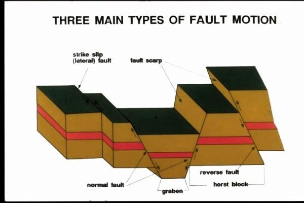 fault block diagram uml model visio template overturned