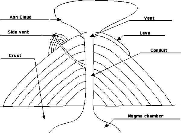 The features of a volcano please note conduit is as known as a pipe. Image credit Becuo.