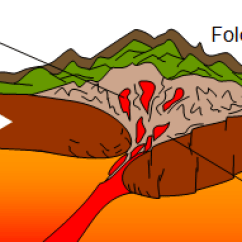 Diagram Of How Fold Mountains Are Formed 05 Ford F150 Radio Wiring Land-forms Resulting From Folding - Free Zimsec Revision Notes And Past Exam Papers
