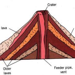 Volcano Diagram Pipe Haldex Trs Wiring Extrusive Volcanic Landforms Free Zimsec Revision Notes And Past A Lava Cone Image Credit Umd Edu