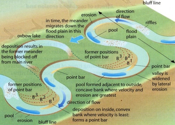 Migrating meander leading to a wider floodplain, Ox-bow lakes and other features. Image credit wordpress.com