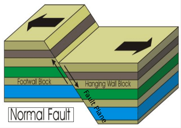 A normal fault.