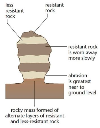 A rock pedstal. Image credit RevisionWorld.com