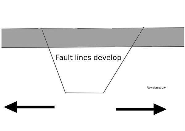 Fault Lines develop.