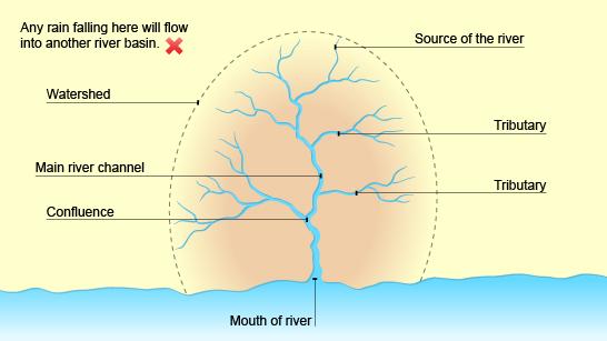 The drainage basin. Image credit BBC.
