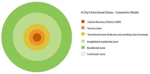 The Concentric Model. Image credit edublogs.org