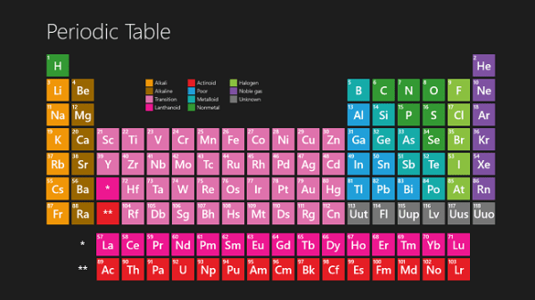 Elements arranged according to their proton number. Image credit wallpapercave.com