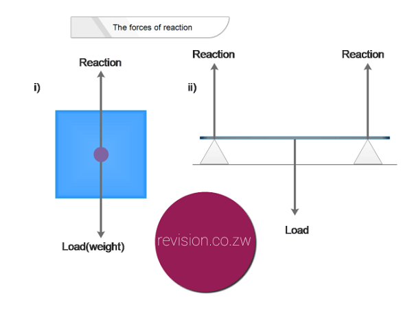 Forces and reaction. i) A load resting on the ground. ii)A balanced lever