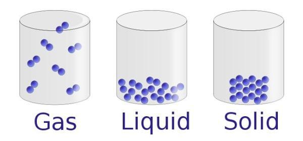 The three states of matter and volume. Image credit ucdavis.edu