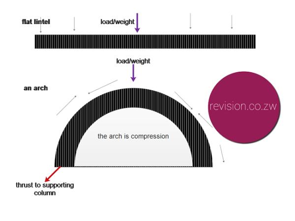 Flat lintel vs an arch