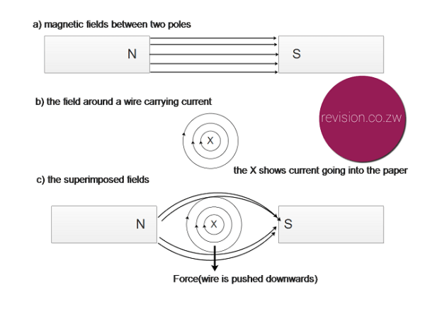 The basic fields of a wire and magnetic field and how they create movement