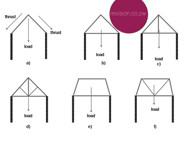 Models of roof structures (a-d) and girder bridge structures (e and f)