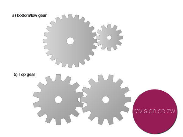 Meshed gears