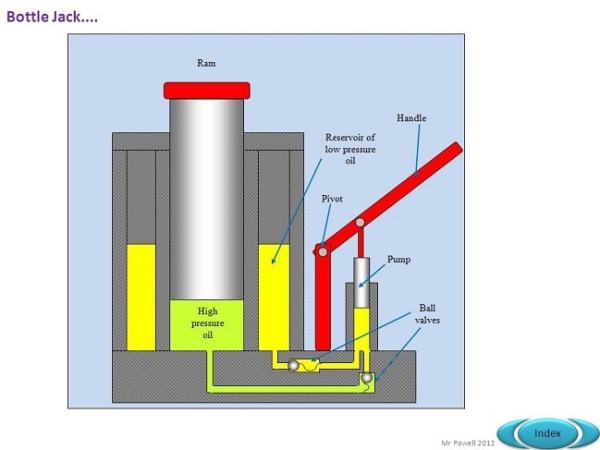 The diagram of the Hydraulic Jack. Image credit slideplayer.com