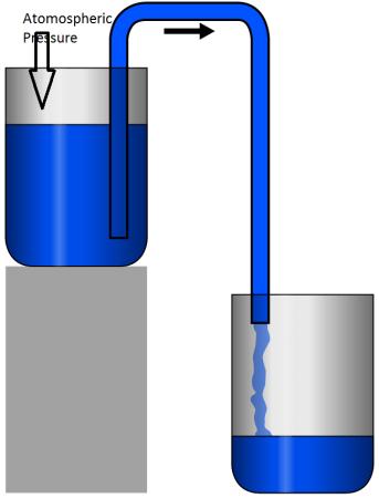 Siphoning a liquid