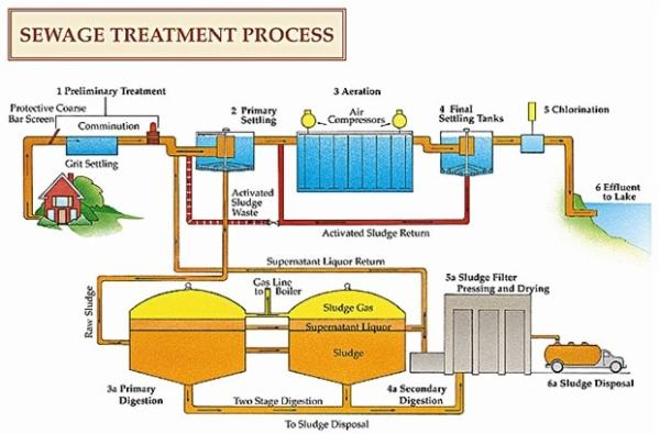 Centralised Sewage Treatment Process. Image credit dec.ny.gov