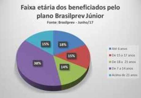 tabela Brasilprev