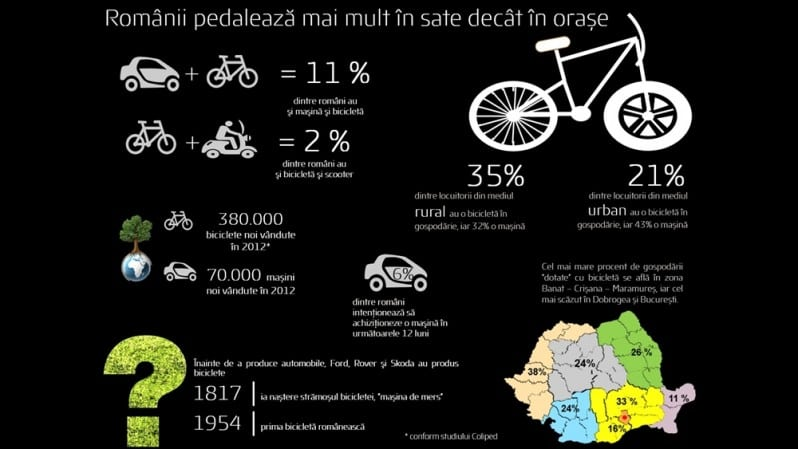 GfK_ studiu biciclete_august 2014