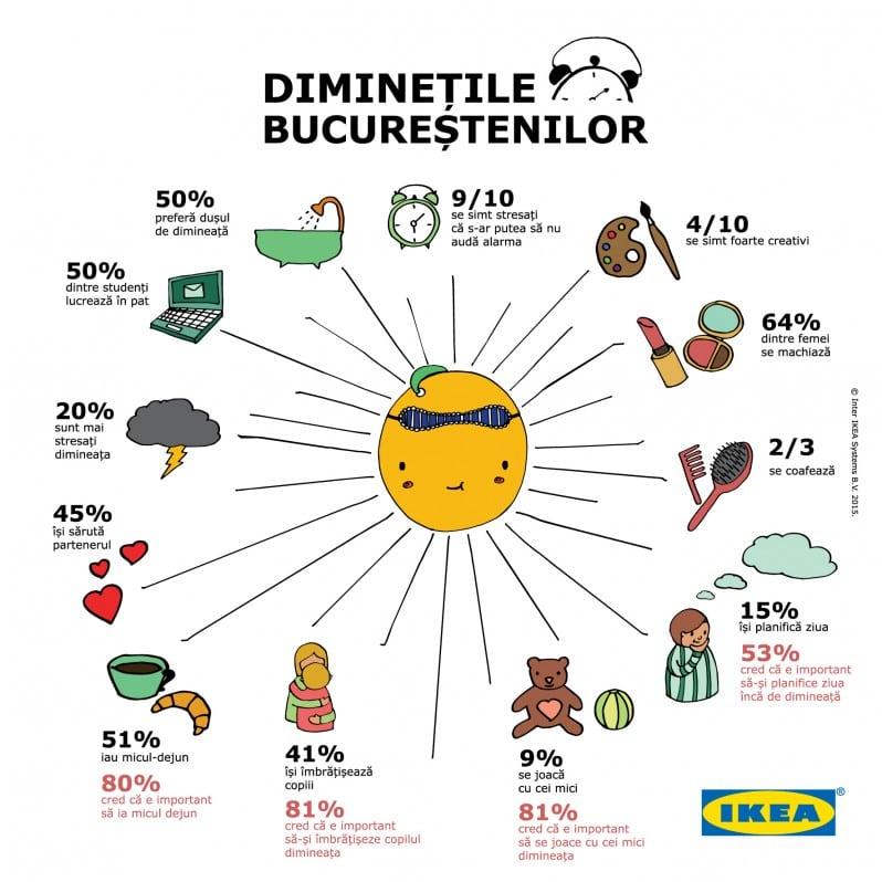 infographic IKEA_Diminetile bucurestenilor