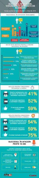 Infografic Canon-Zilele Biz 2015