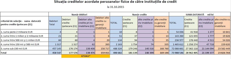 credite speculatori