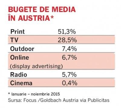 bugete de media