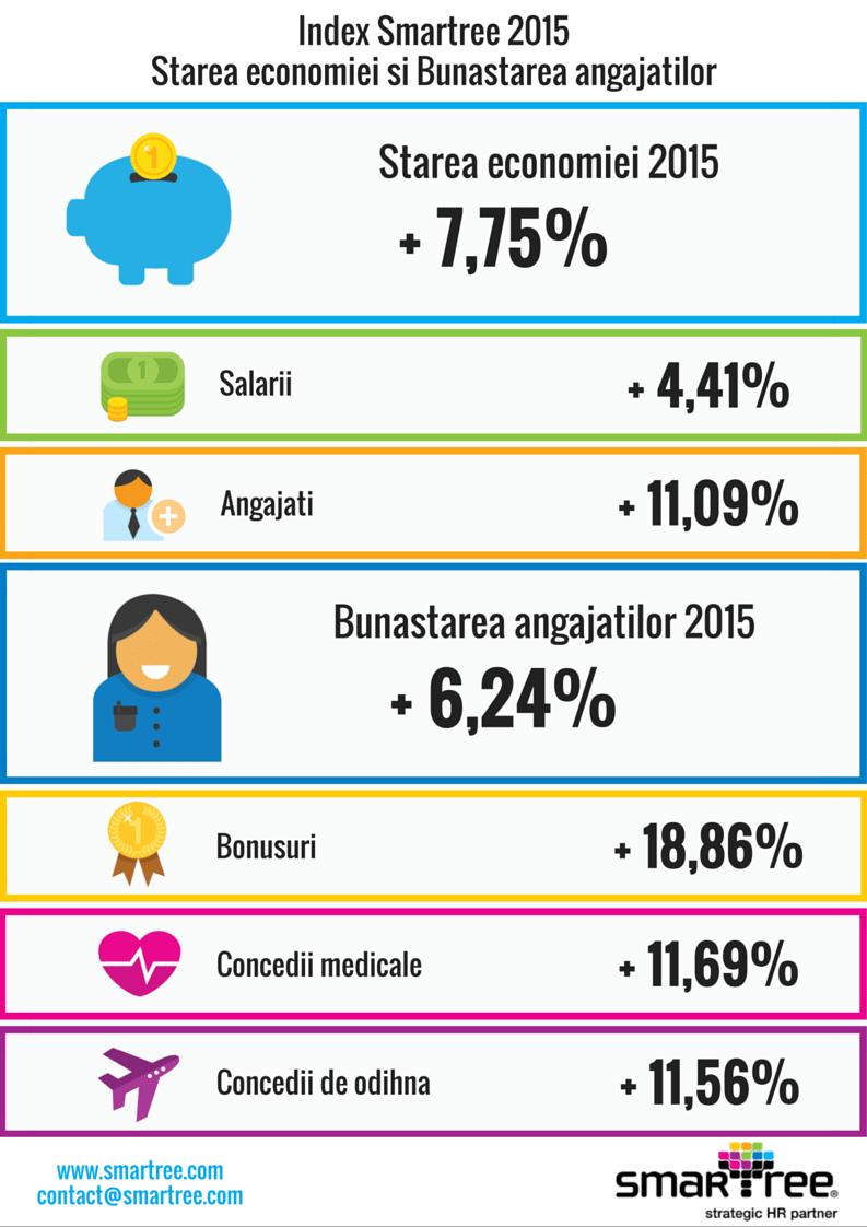 Index Smartree 2015