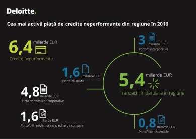 deloitte-infografice-deloitte-npl