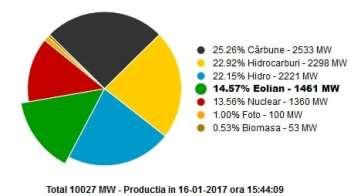productie-energie