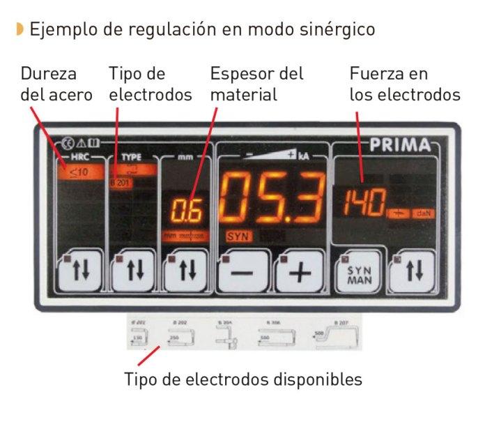 ejemplo_regulacion_modo_sinergico