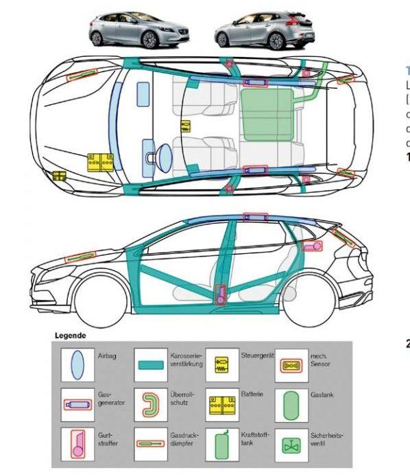 Ficha de rescate del Volvo V40 (Typ M, 2012-)