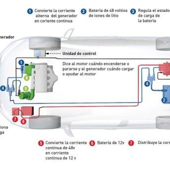 CESVIMAP_Electromecánica_diagrama