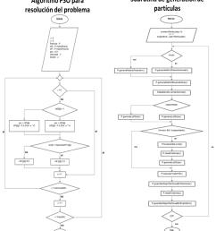 de nubes de particular que muestra todo el proceso explicado anteriormente para resolver el problema mrp considerando restricciones de capacidad  [ 890 x 1036 Pixel ]