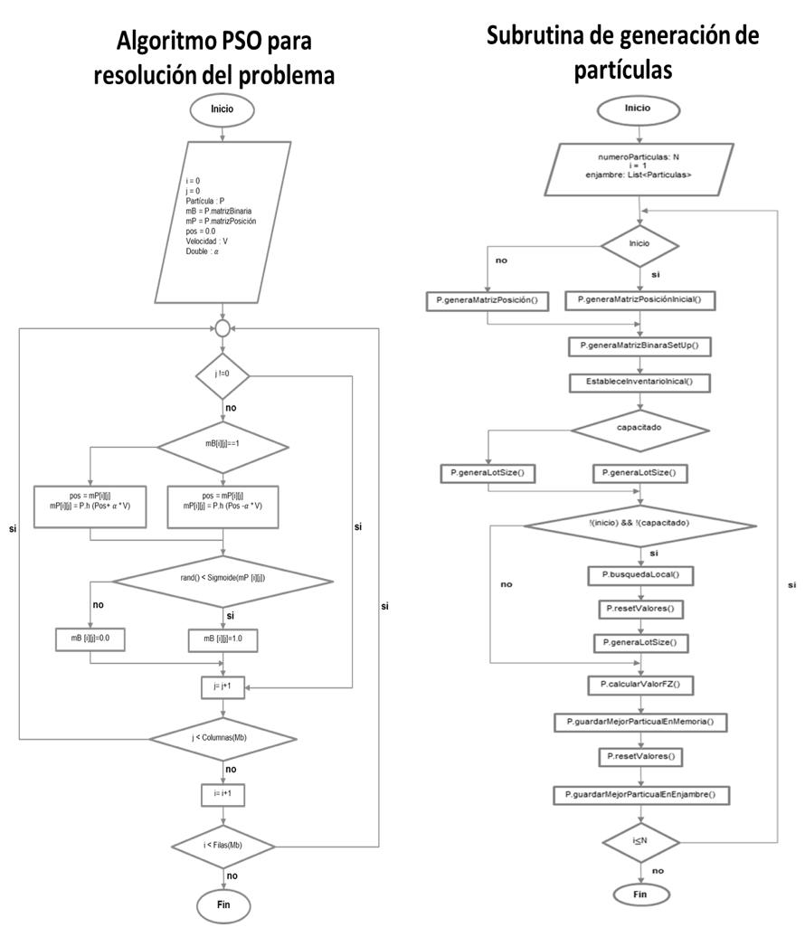 hight resolution of  de nubes de particular que muestra todo el proceso explicado anteriormente para resolver el problema mrp considerando restricciones de capacidad