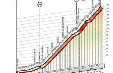 Perfil de la cronoescalada de este viernes en el Giro