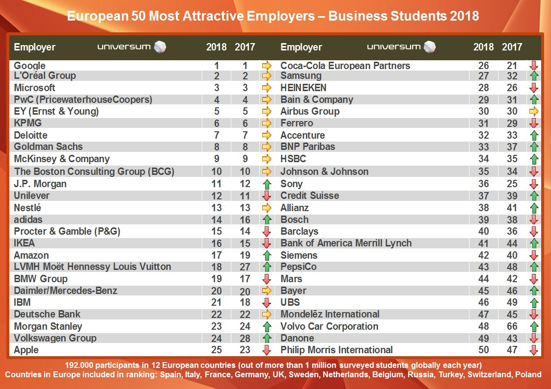 Europe Most Attractive Employers 2018 - Universum (business students)
