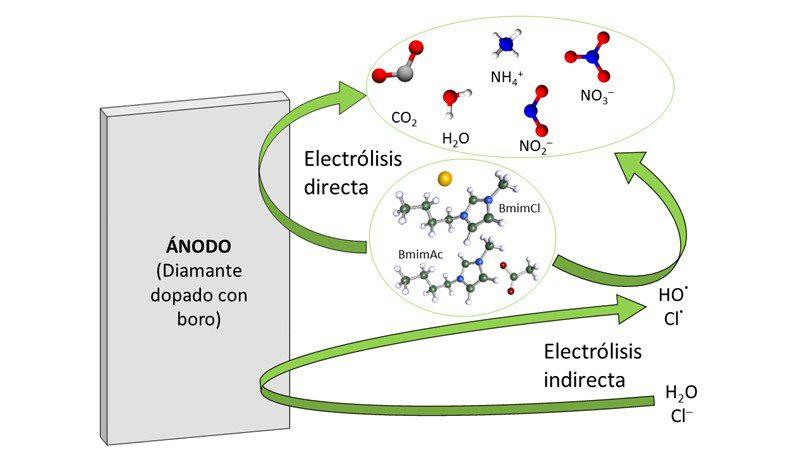 uam-uclm eliminan líquidos iónicos de aguas residuales mediante electrólisis