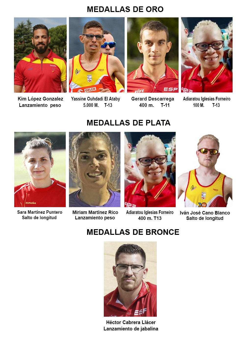 Medallero Atletismo