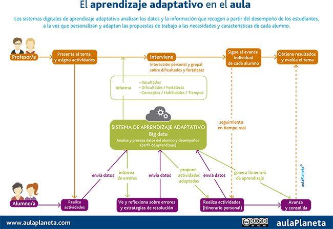 Aprendizaje_Adaptativo_Aula