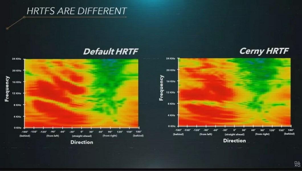 PS5 no utilizará Dolby Atmos