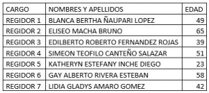 Lista de candidatos JP
