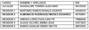 LISTA DE CANDIDATOS INGRESADOS ANTE EL J.E.E.