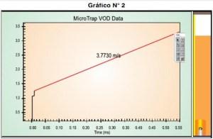 Gráfico relacionado a VOD Data