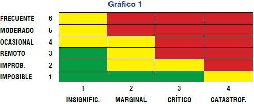 Gráfico matrices en relación al grado de vulnerabilidad
