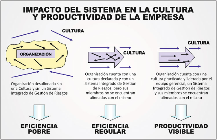 Impacto de la cultura de seguridad en la productividad de una empresa