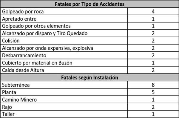 Cifras de la accidentabilidad durante el 2016