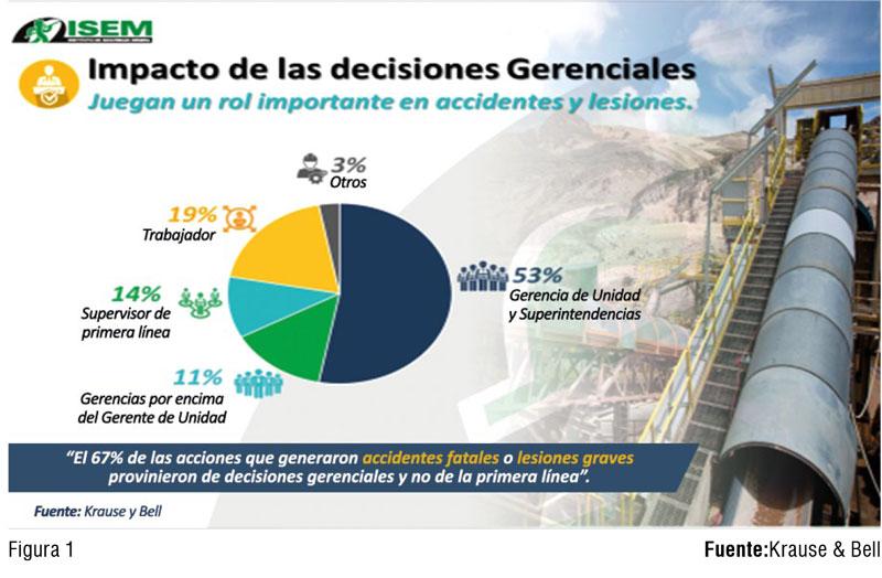 Decisiones gerenciales tienen un impacto importante en accidentes y lesiones